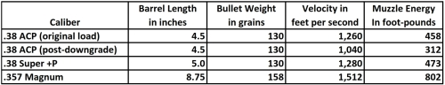 .38 Super +P Ballistics Comparison