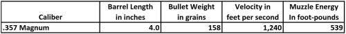 .357 Magnum Ballistics — 4